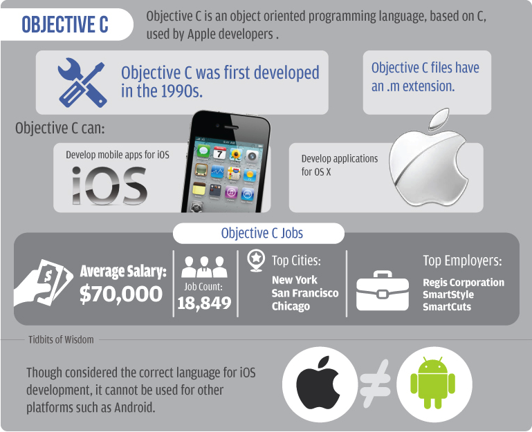 characteristic of objective C programming language for app development services